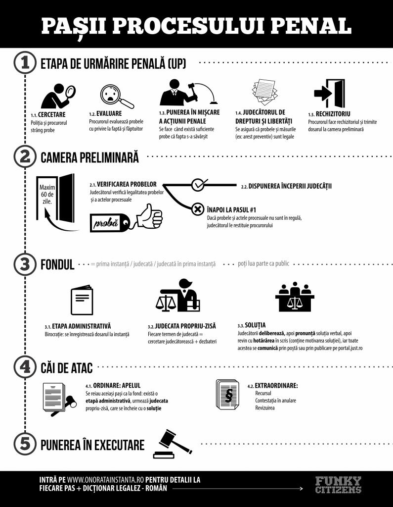 35-proces-penal-795x1024