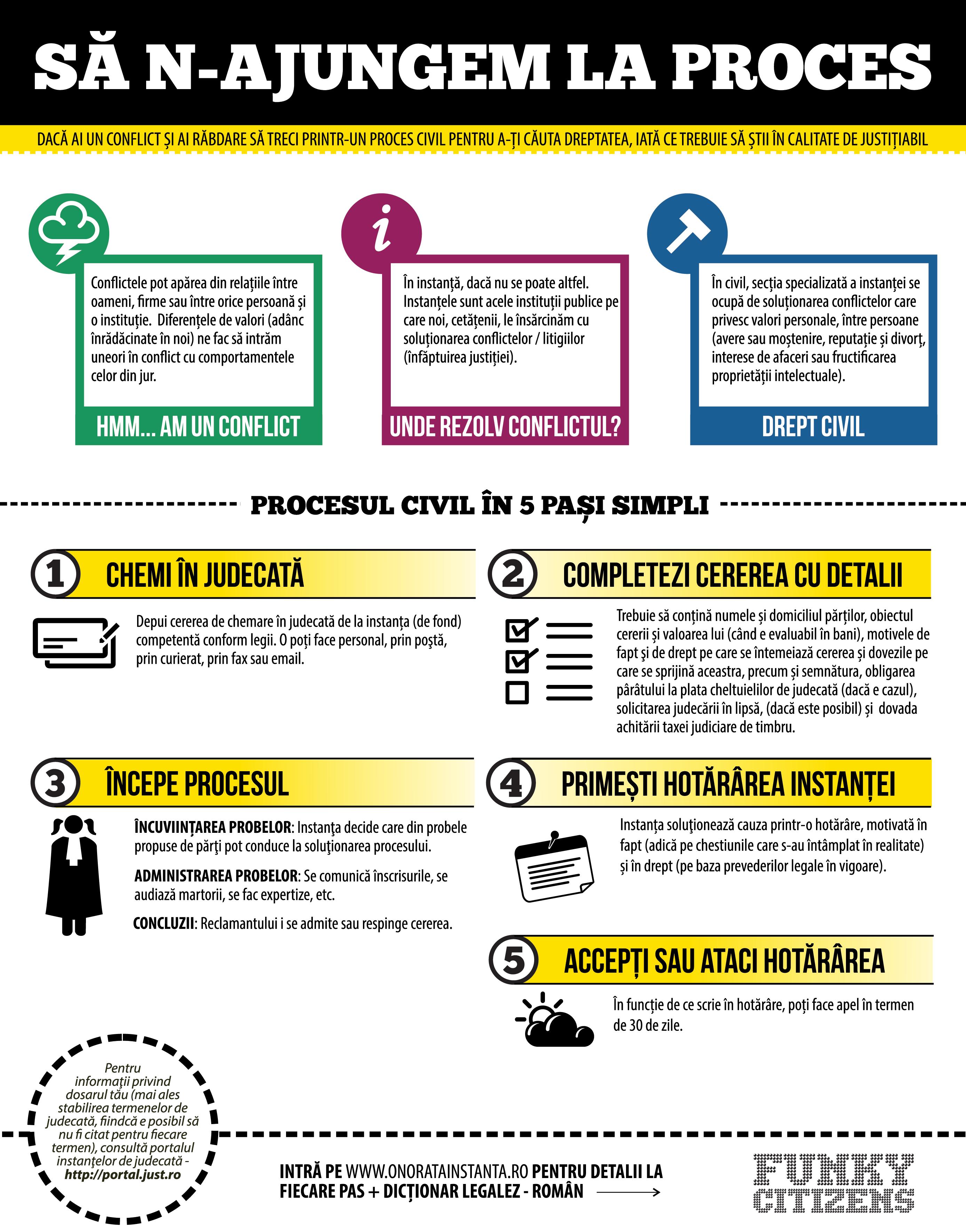 5-proces-civil